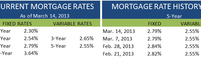 Current Rates March 14 2013