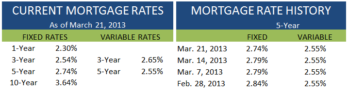 Current Rates March 21 2013