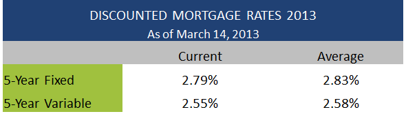 Discounted Mortgage Rates March 14 2013