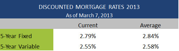 Discounted Mortgage Rates March 7 2013