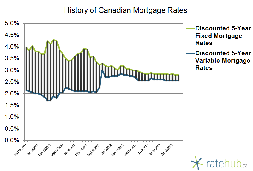 History of Canadian Mortgage Rates March 14 2013
