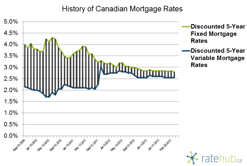 History of Canadian Mortgage Rates March 7 2013