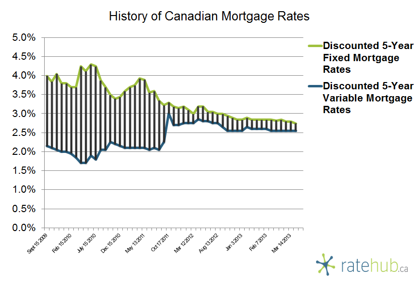 History of Rates March 21 2013