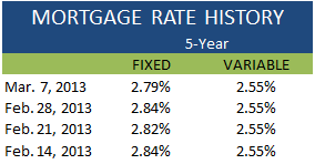 Mortgage Rate History March 7 2013