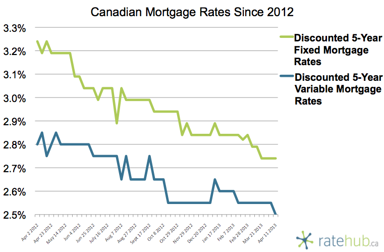 Canadian Mortgage Rates April 11 2013