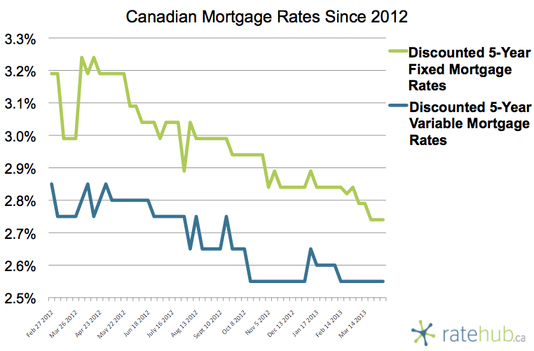 Canadian Mortgage Rates April 4 2013