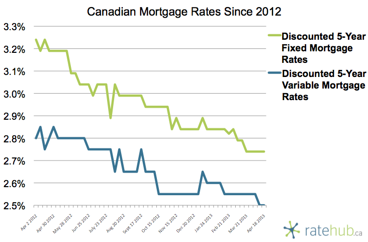 Canadian Rates April 18 2013