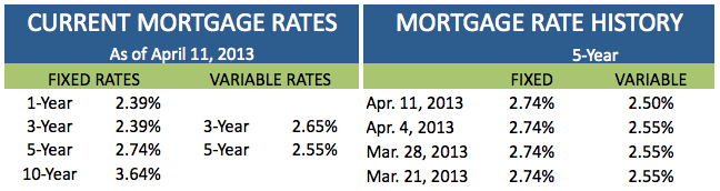 Current Mortgage Rates April 11 2013