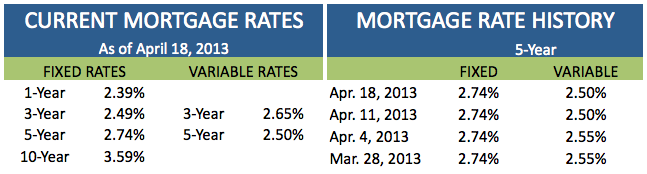Current Mortgage Rates April 18 2013