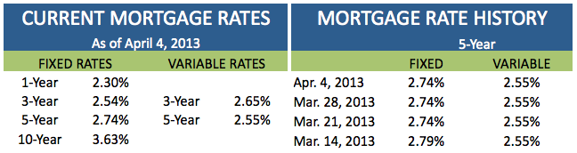 Current Mortgage Rates April 4 2013