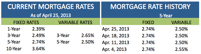 Current Rates April 25 2013