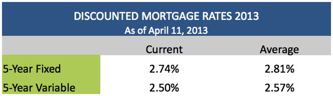 Discounted Mortgage Rates April 11 2013