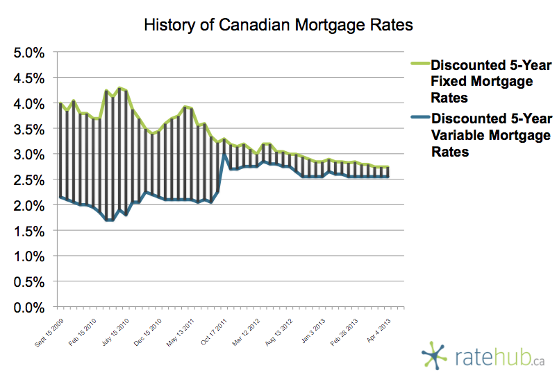 History of Mortgage Rates April 4 2013