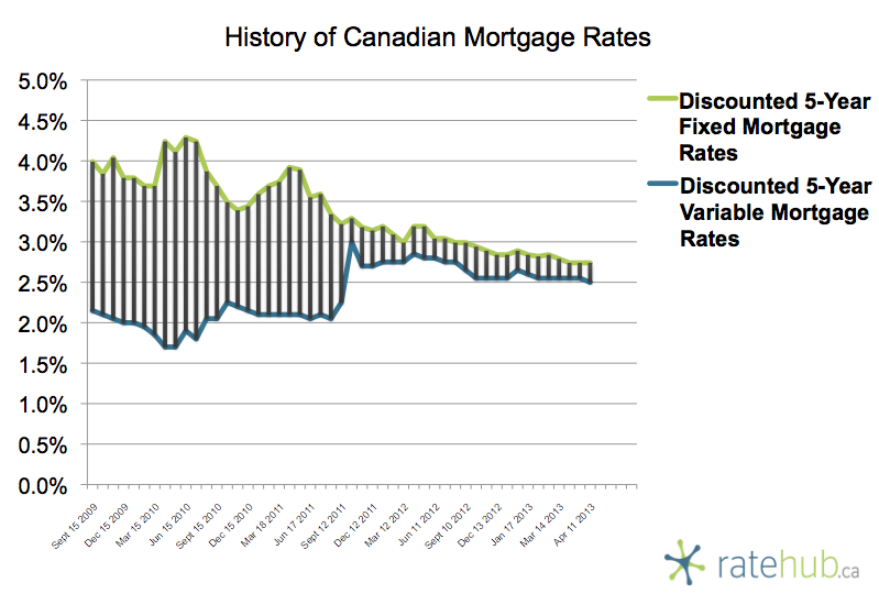 History of Rates April 11 2013