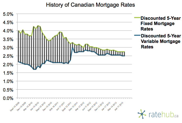 History of Rates April 18 2013