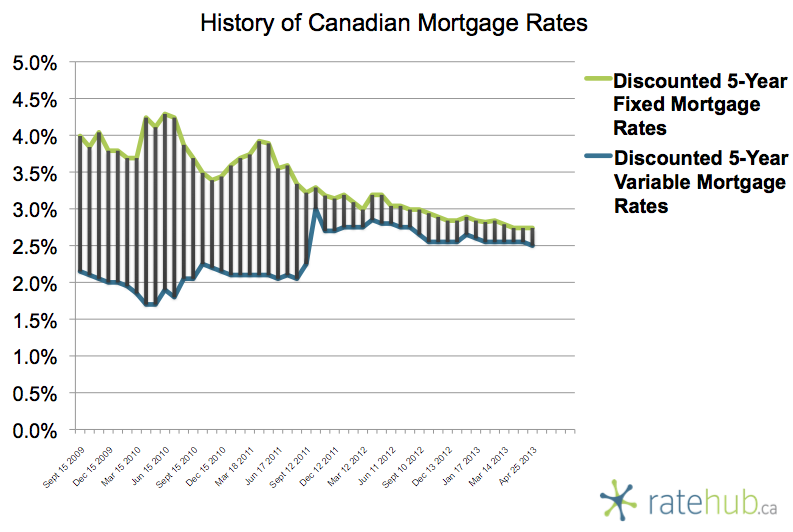 History of Rates April 25 2013