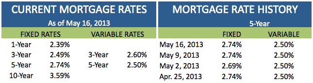 Current Mortgage Rates May 16 2013