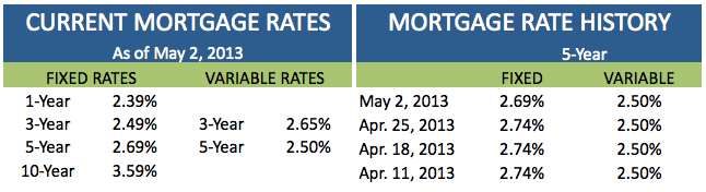 Current Mortgage Rates May 2 2013