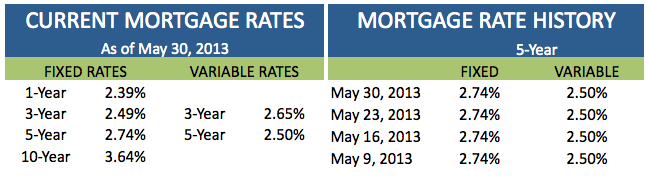 Current Mortgage Rates May 30 2013