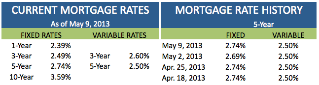 Current Mortgage Rates May 9 2013