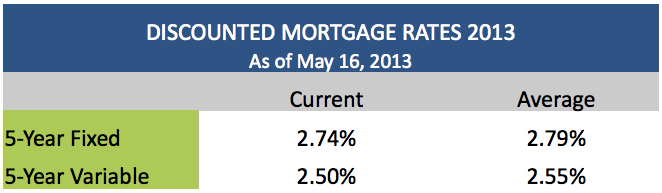 Discounted Mortgage Rates May 16 2013