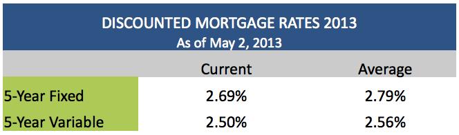 Discounted Mortgage Rates May 2 2013