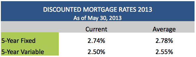 Discounted Mortgage Rates May 30 2013