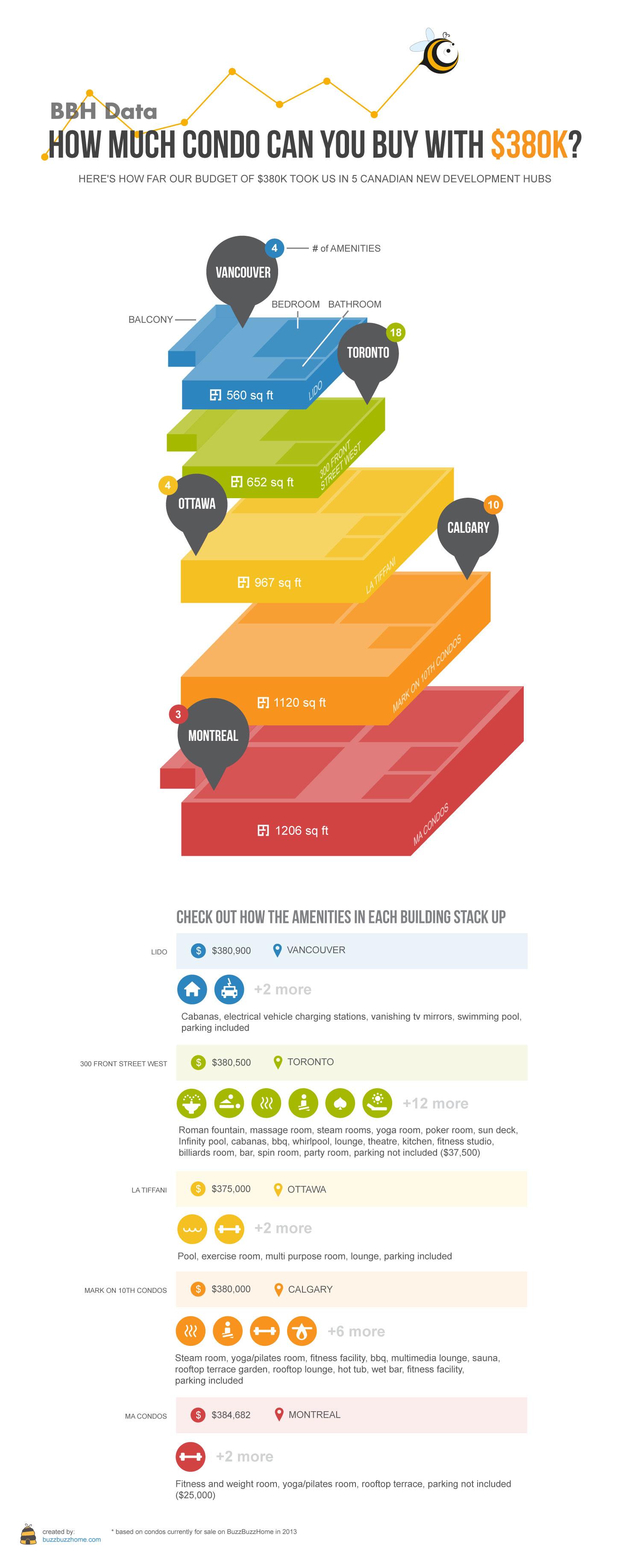 BuzzBuzzHome Infographic