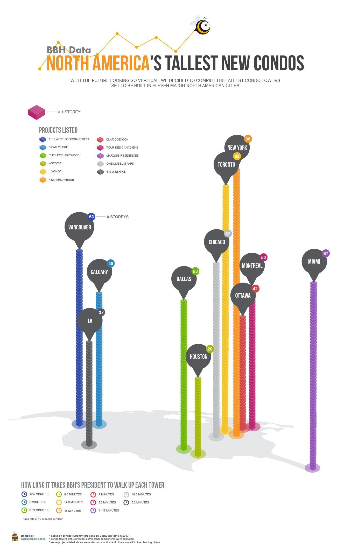 Tallest Condo Infographic