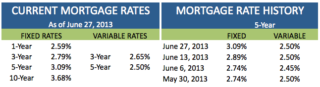 Current Mortgage Rates June 27 2013