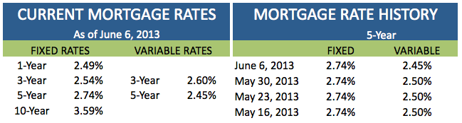 Current Mortgage Rates June 6 2013