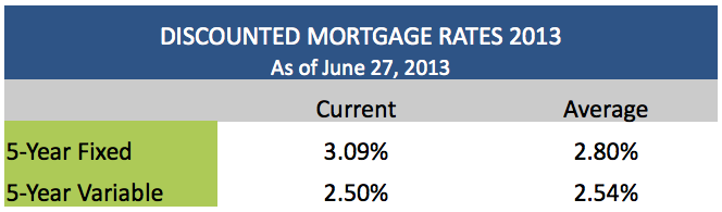 Discounted Mortgage Rates June 27 2013