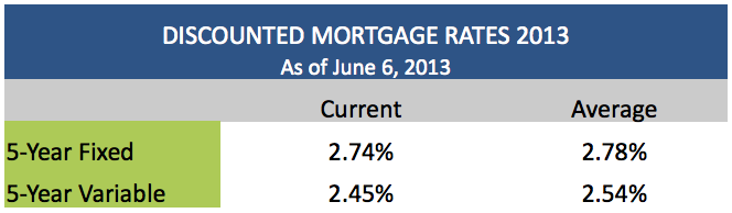 Discounted Mortgage Rates June 6 2013