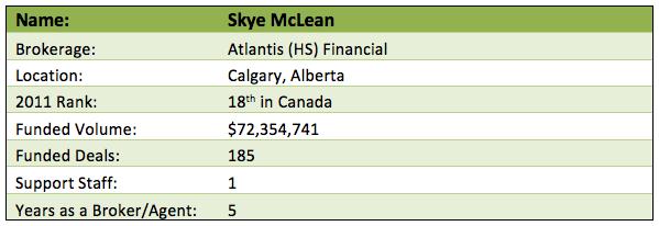 Skye Mclean