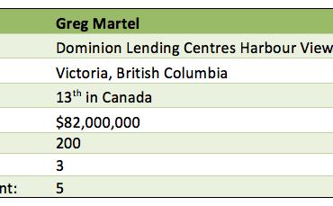 Greg Martel