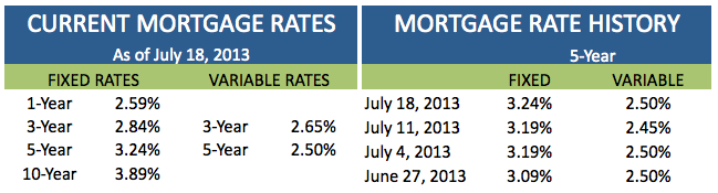 Current Mortgage Rates July 18 2013