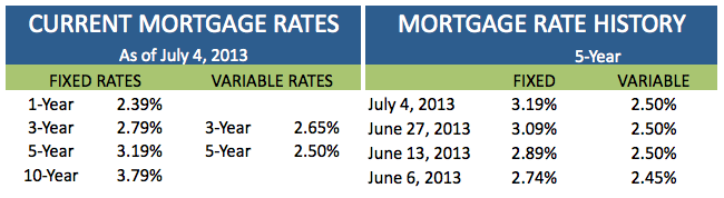 Current Mortgage Rates July 4 2013