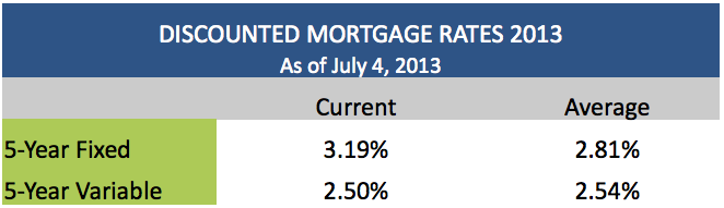 Discounted Mortgage Rates July 4 2013