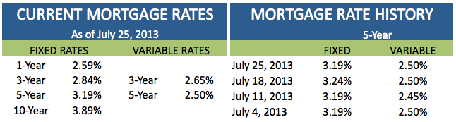 Current Mortgage Rates July 25 2013