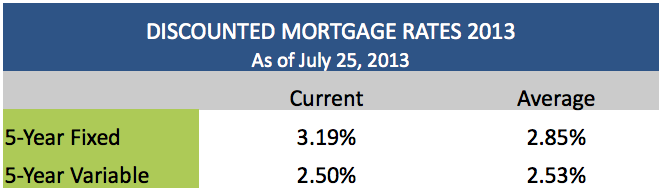 Discounted Mortgage Rates July 25 2013