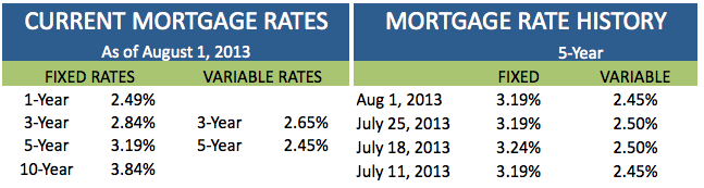 Current Mortgage Rates August 1 2013