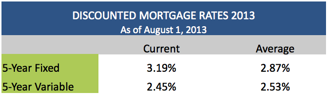 Discounted Mortgage Rates August 1 2013