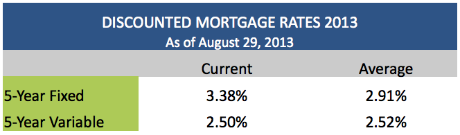 Discounted Mortgage Rates