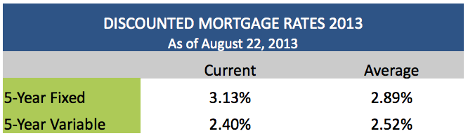 Discounted Mortgage Rates in Canada
