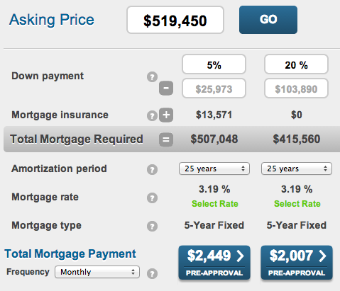 Mortgage Payment Calculation Toronto