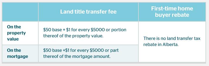 alberta-land-transfer-tax-rules