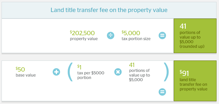 calgary-land-title-transfer-fee-property