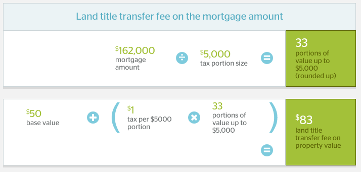 calgary-land-transfer-tax-mortgage-amount