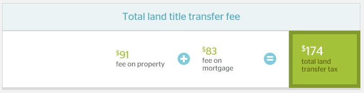 calgary-total-land-transfer-tax
