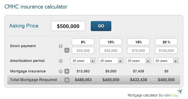 cmhc-insurance-calculator